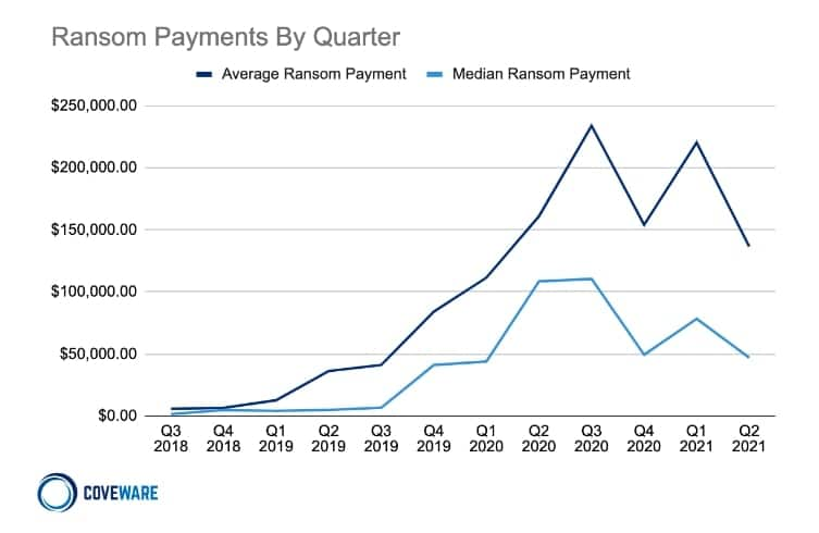 Coveware Ransom payments by quarter
