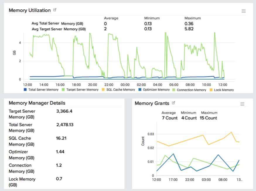 Site24x7 MySQL Monitoring