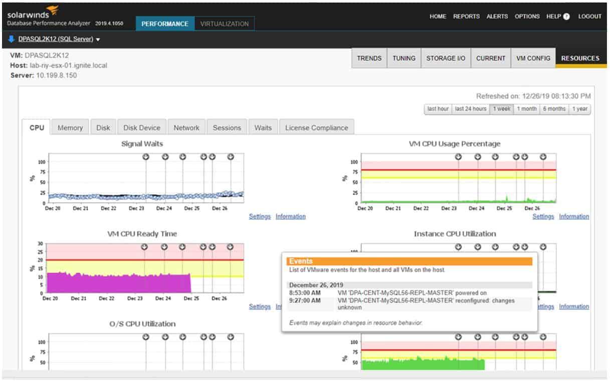 SolarWinds DPA - SQL Server CPU usage view
