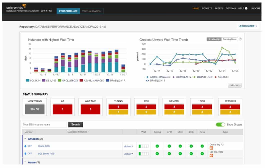 SolarWinds Database Performance Analyzer dashboard screenshot