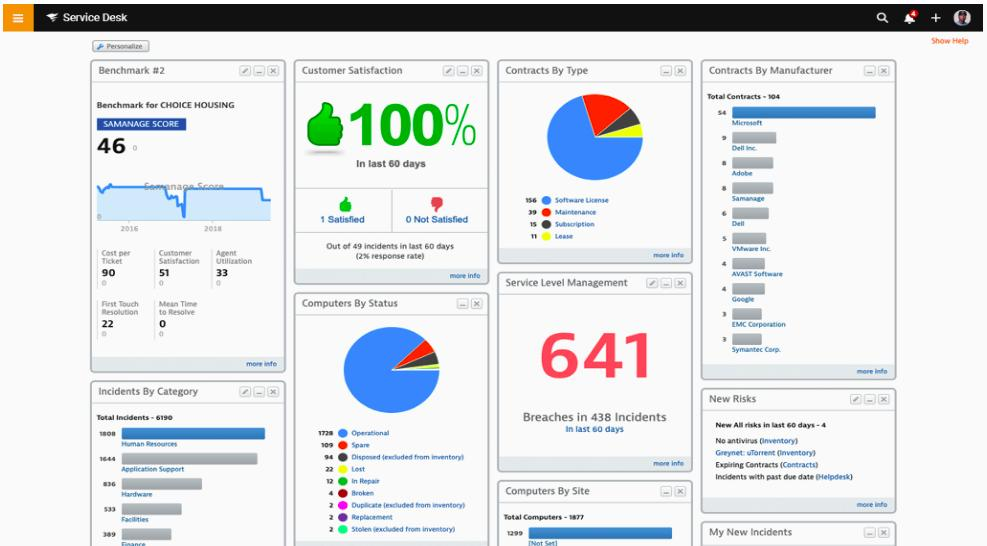SolarWinds Service Desk Personalize dashboard
