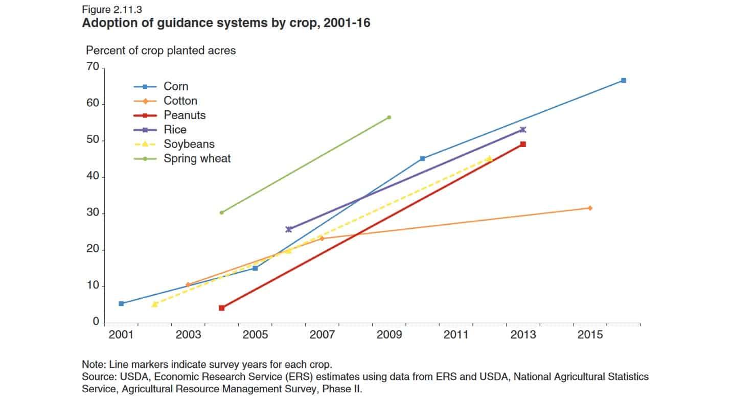 Smart farming statistics