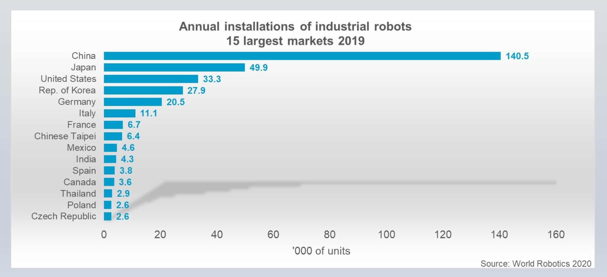 Industrial robots statistics