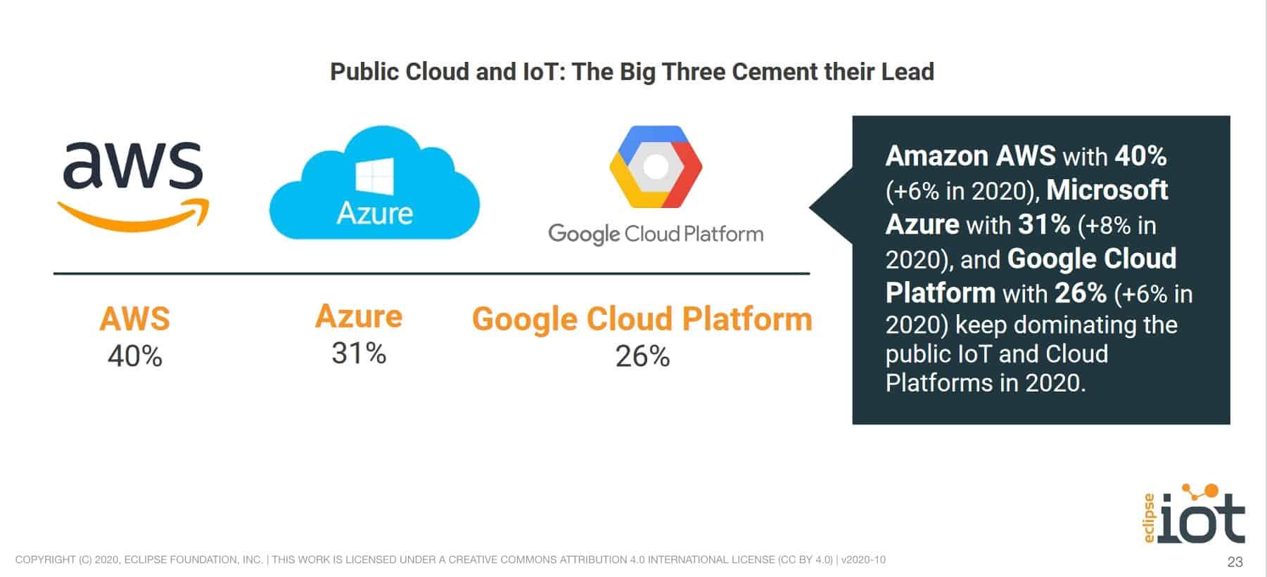 Public cloud IoT statistics