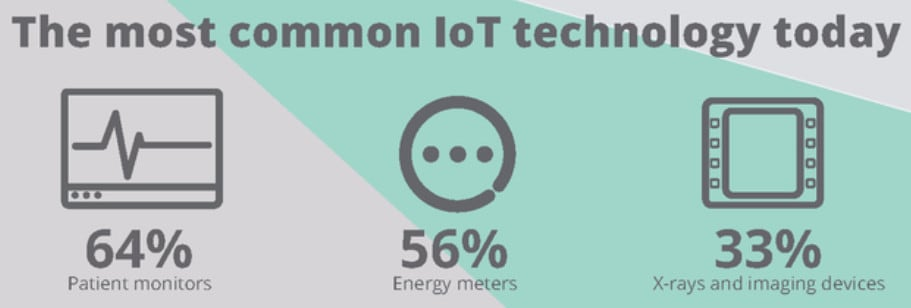 Common IoT statistics