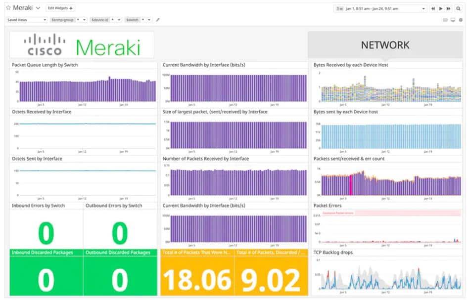 Datadog Cisco Monitoring - Meraki view