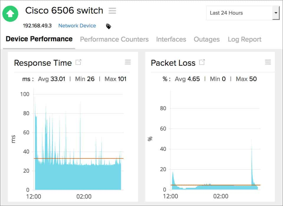 Site24x7 Switch Monitoring