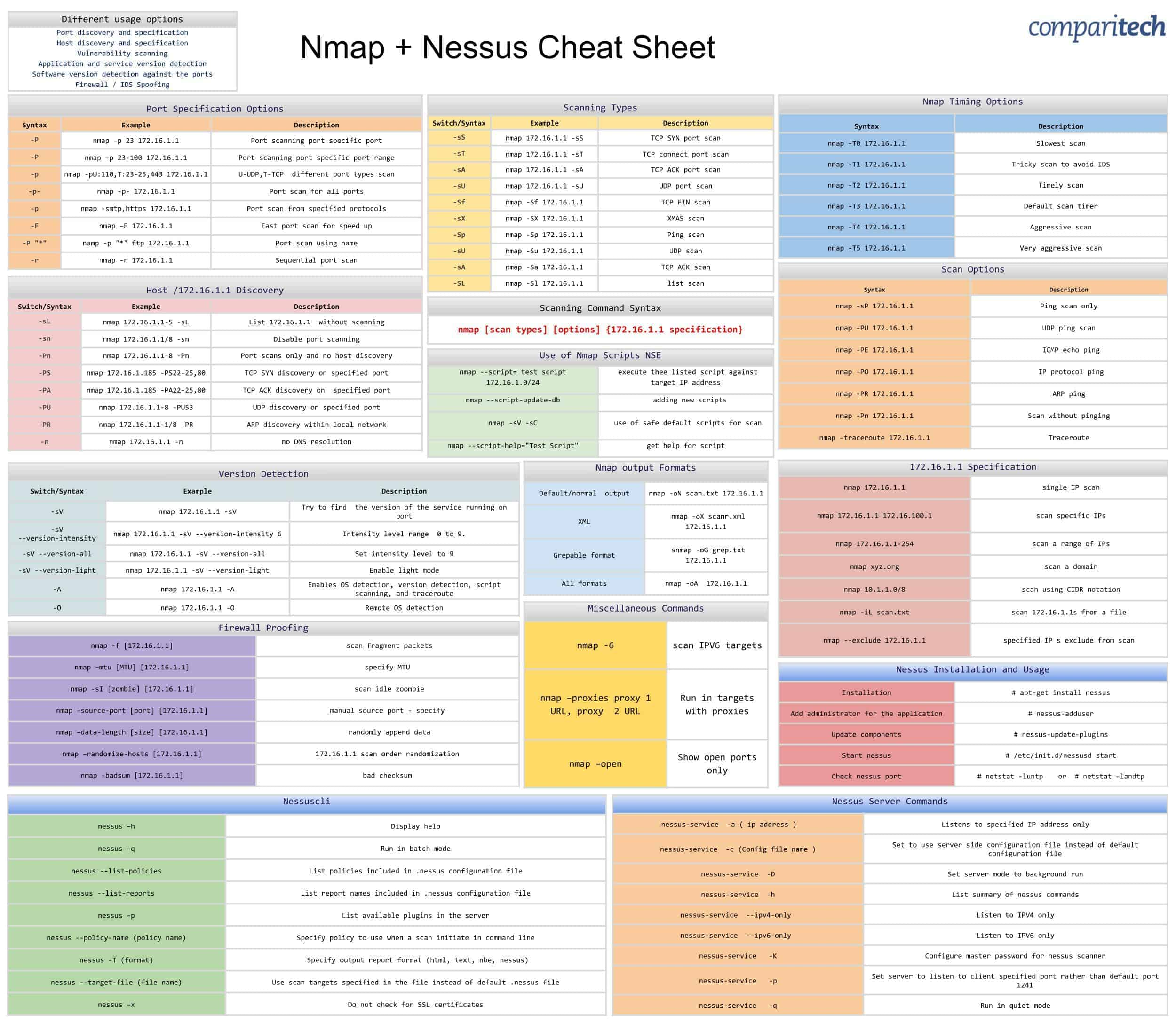 Nmap Cheat Sheet, plus bonus Nmap + Nessus Cheat Sheet JPG & PDF
