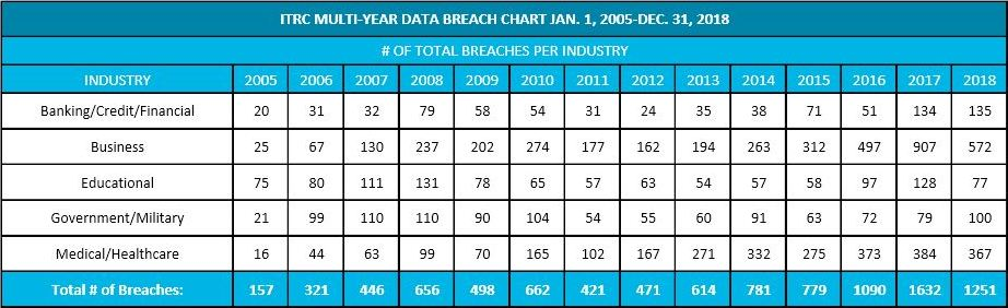 Healthcare data breaches in ITRC chart.