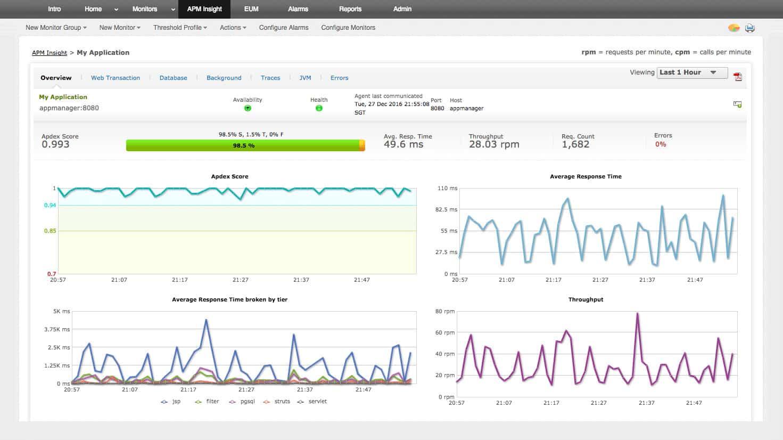 ManageEngine APM dashboard