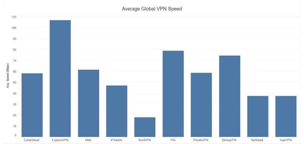 vyprvpn-speed-test-results
