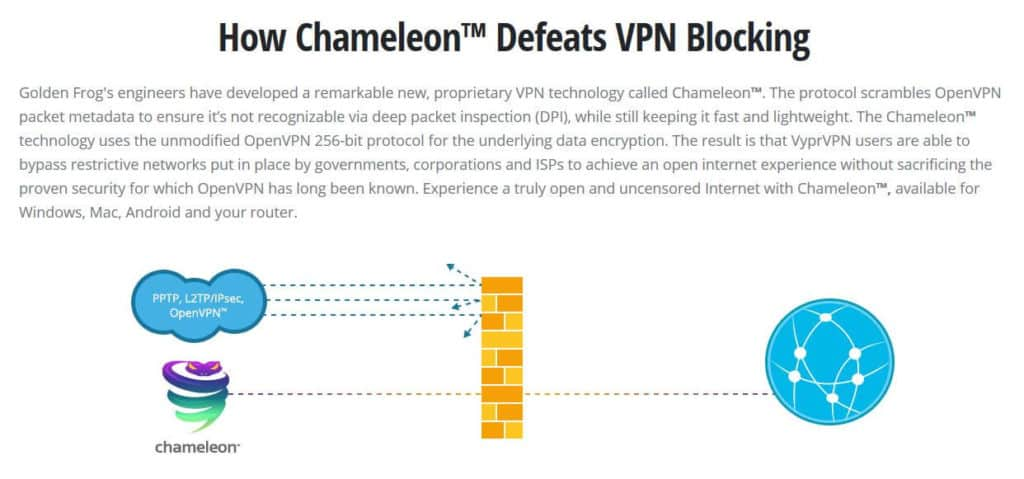 VyprVPN review Chameleon protocol description.