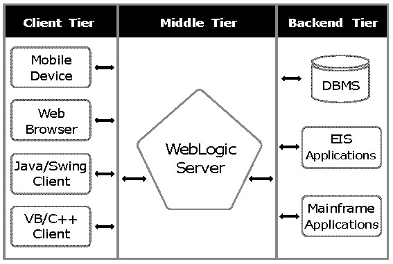 3 Tier WebLogic Server architecture