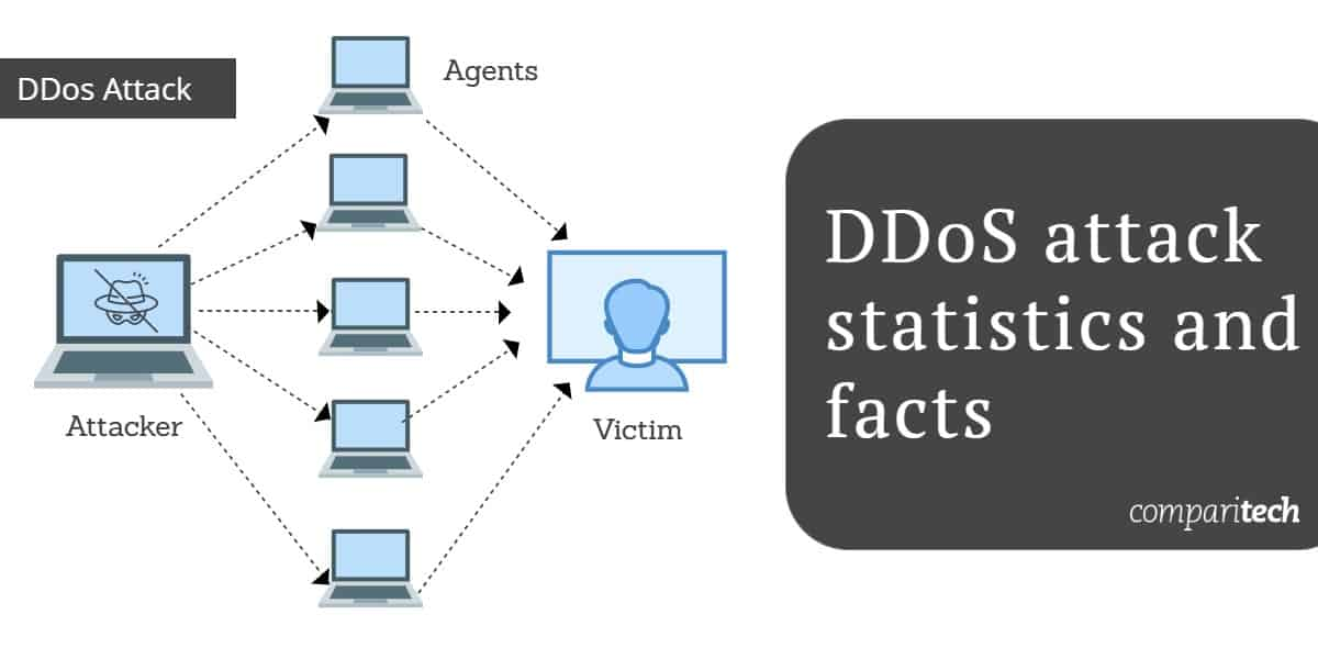 DDoS statistics and facts