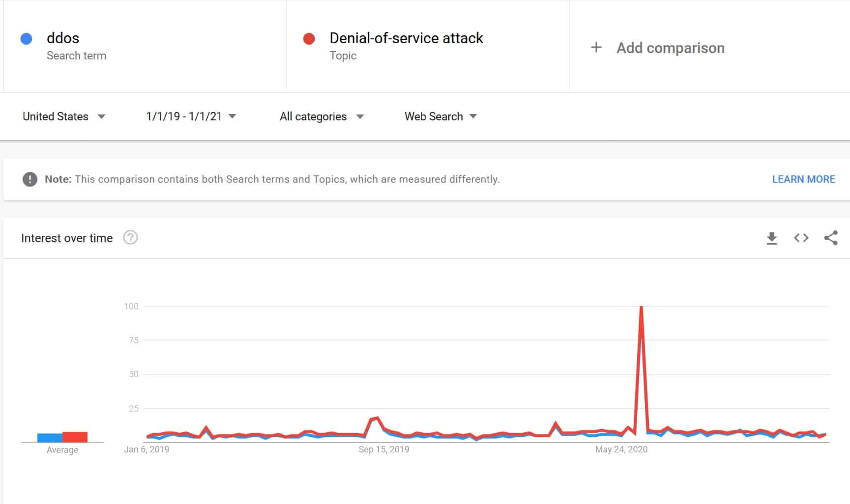 ddos attack Google trends