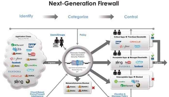 Next-generation firewall diagram