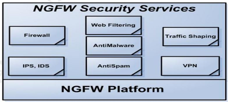 NGFW - security services