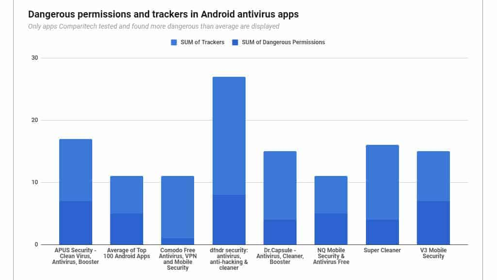 We tested 21 Android antivirus apps and found these serious