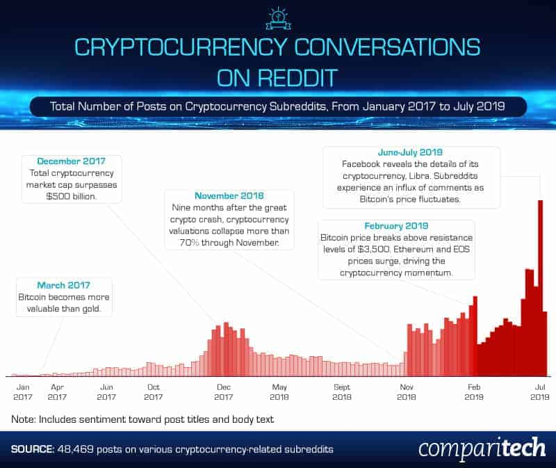 cryptocurrency-conversations-on-reddit