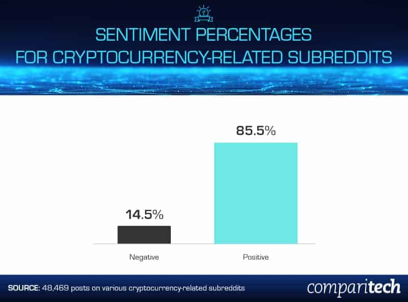 cryptocurrency-sentiment-percentages-on-reddit