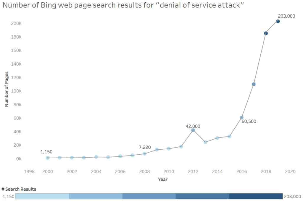 DDoS attack stats and facts