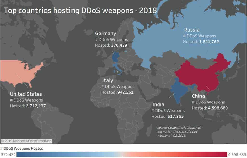 DDoS attack stats and facts 2019