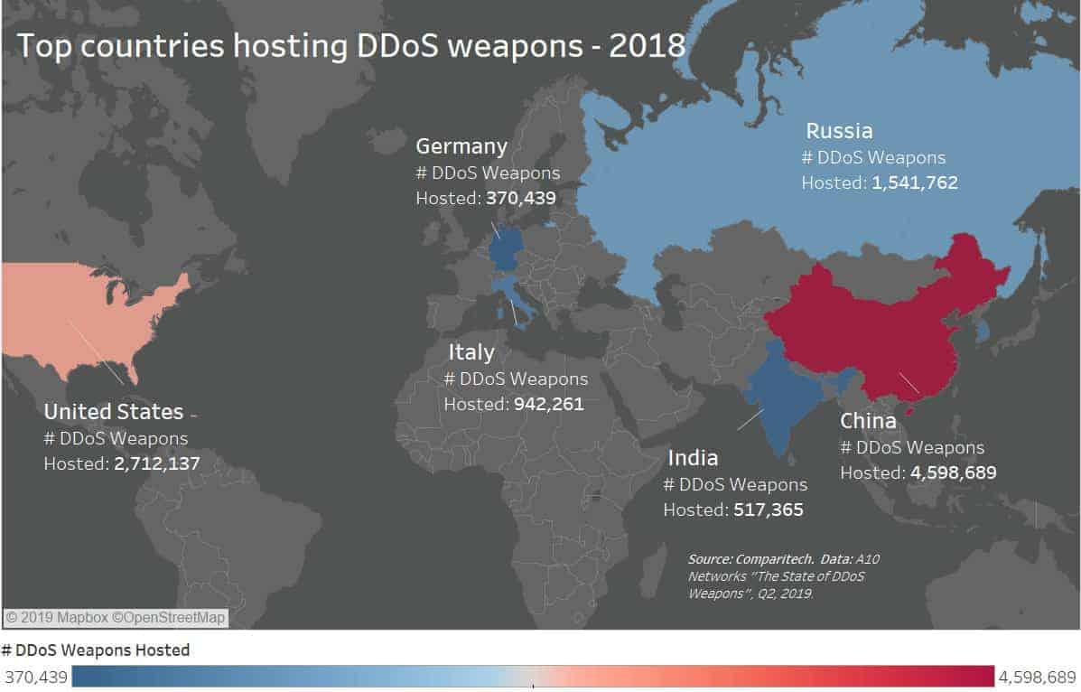 DDoS Statistics, Facts and Trends for 2018-2019 | Comparitech