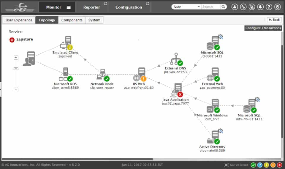 eG Enterprise HP monitoring view
