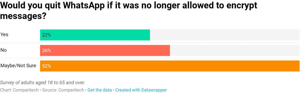 Graph of WhatsApp survey results.