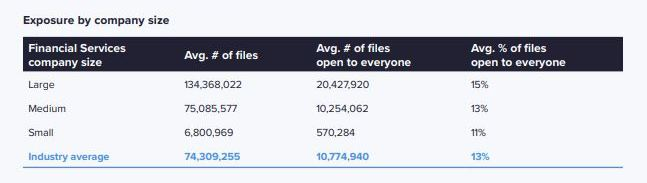 Chart showing number of files open to employees.