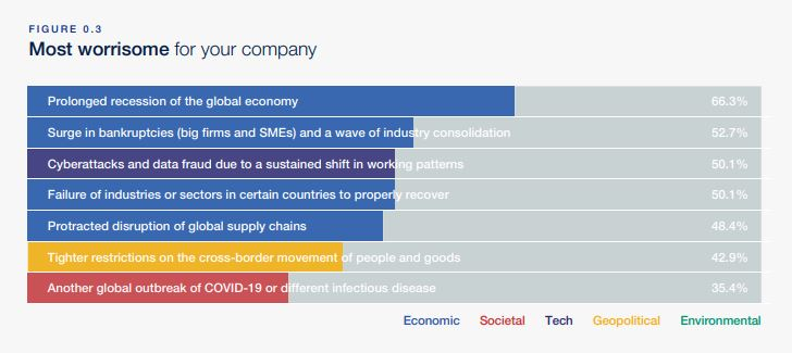 Most worrisome for companies from WEC report.