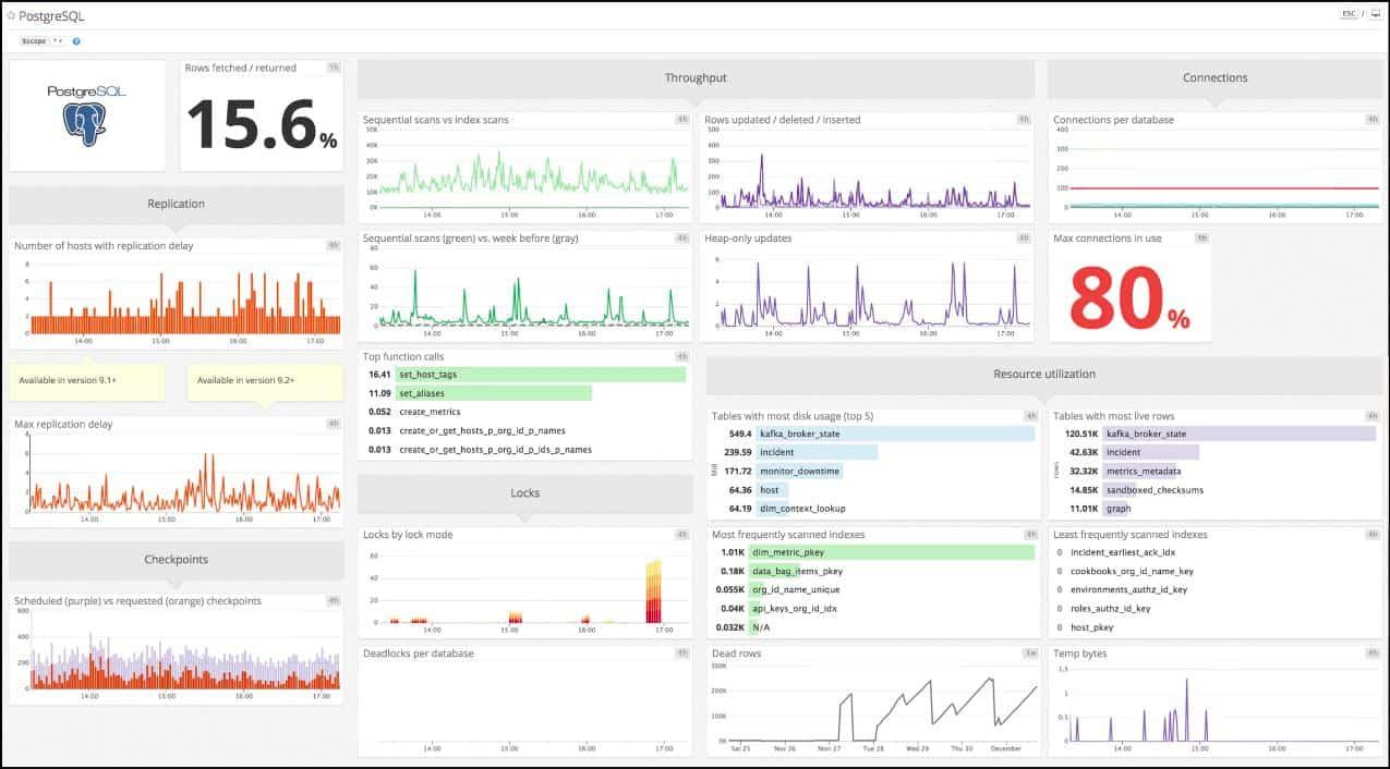Datadog PostgreSQL Monitoring