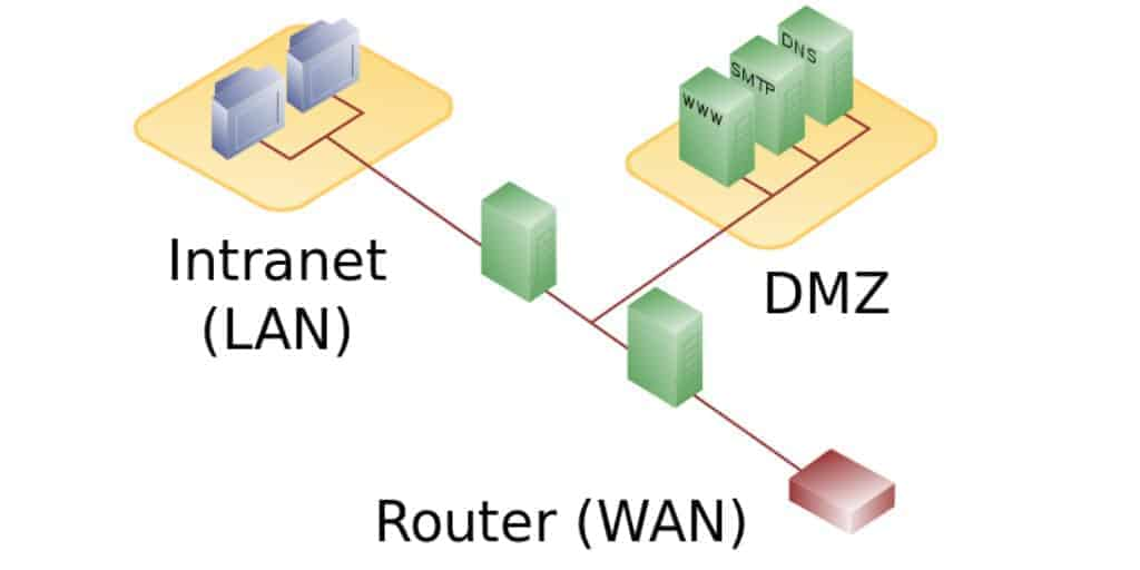 Intranet (LAN), DMZ, & Router (WAN) relationship map