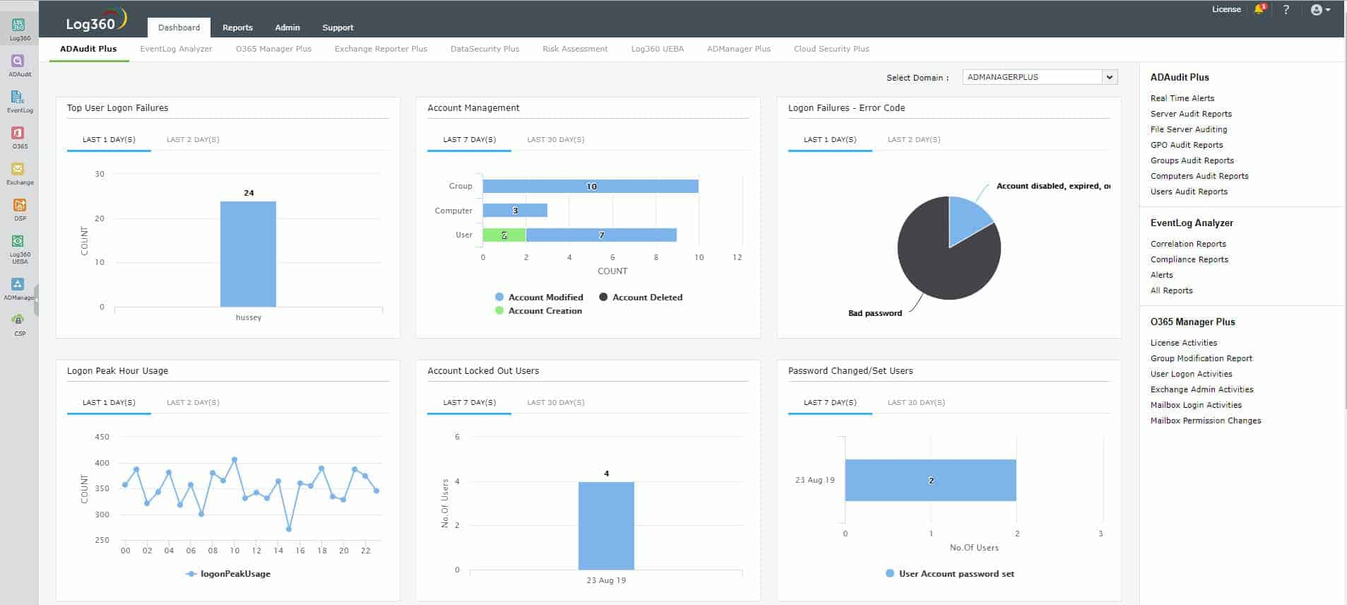 ManageEngine Log360 dashboard view