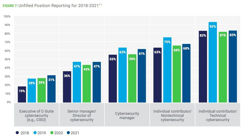 ISACA Unfilled Position Reporting for 2018-2021