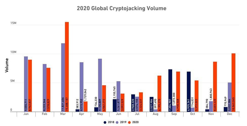 SonicWall Global Cryptojacking Volume