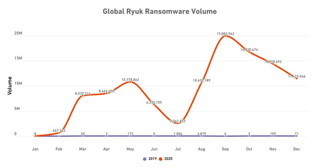 SonicWall Global Ryuk Ransomeware Volume