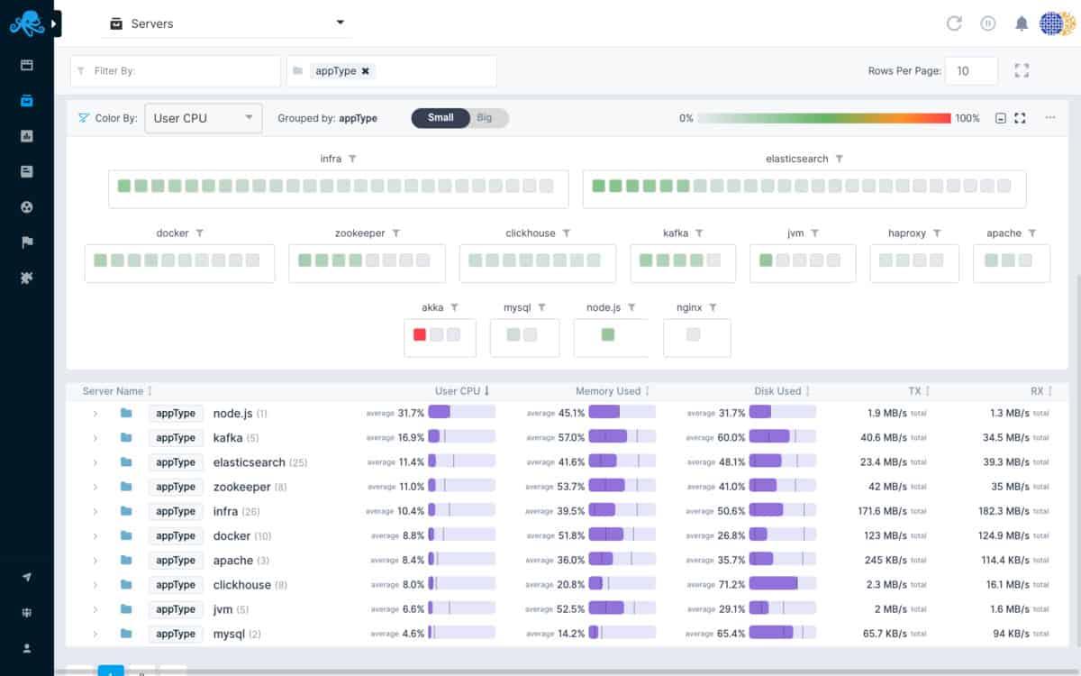 8 Best Docker Container Monitoring Tools (Docker Monitors