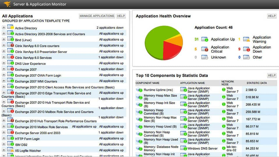 SolarWinds Server & Application Monitor (SM) dashboard screenshot