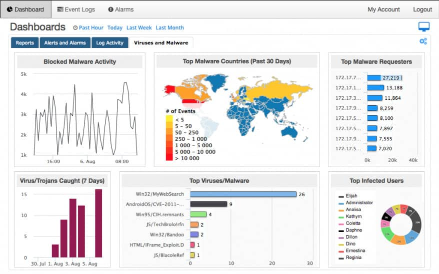 SolarWinds Threat Monitor