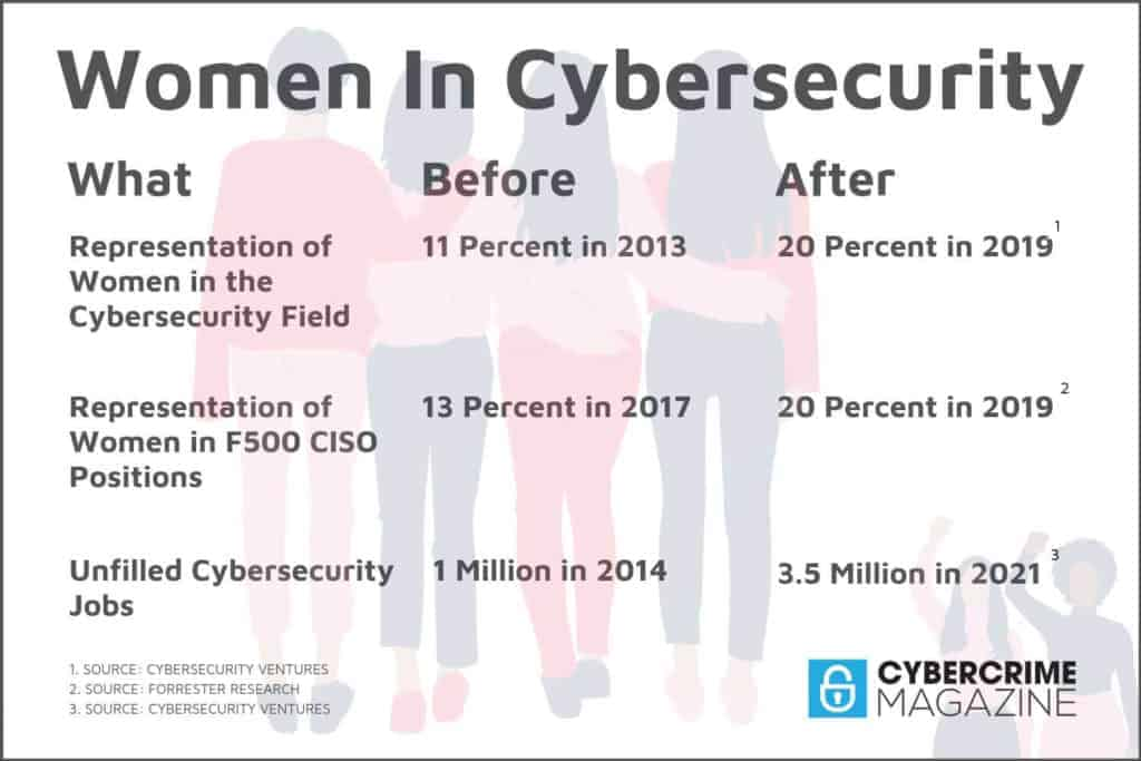 Women in cybersecurity stats.