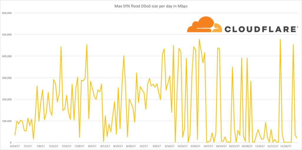 Cloudflare - Max DDoS flood protection view