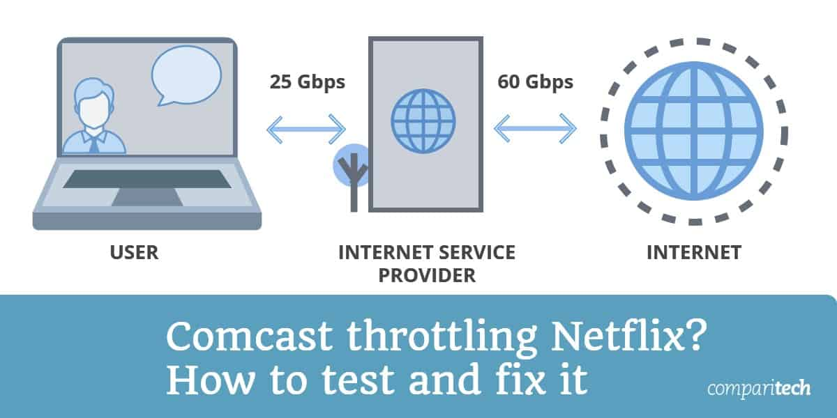 Comcast throttling Netflix - How to test and fix it