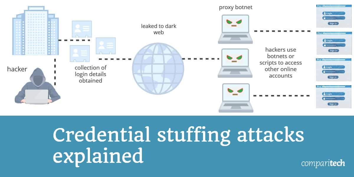 Credential Stuffing Attacks Explained (with examples)
