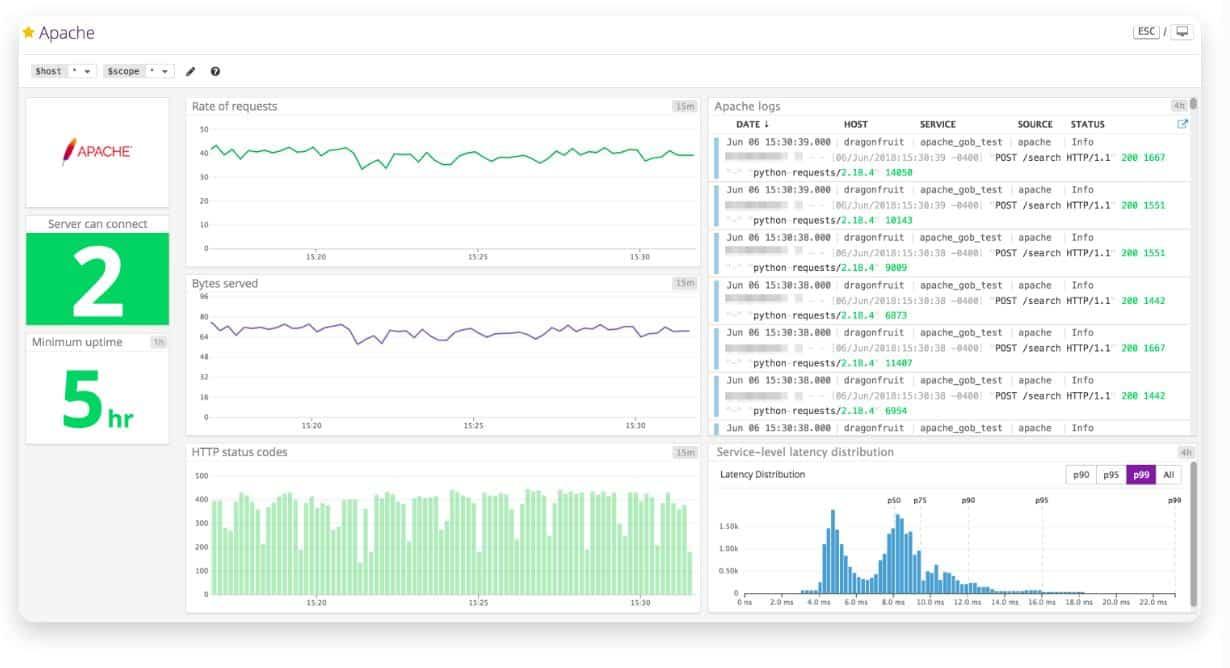 Datadog Apache Monitor