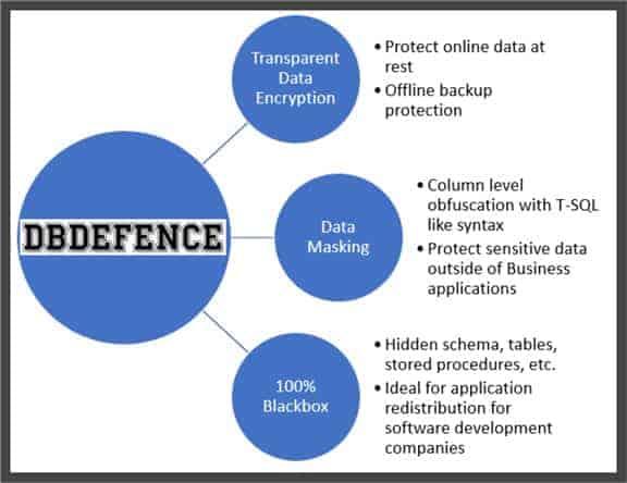 DbDefence Modes