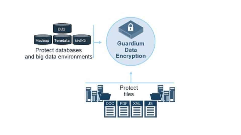 IBM Guardium File and Database Encryption Schema