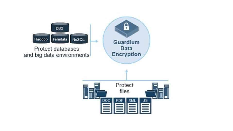 IBM Guardium File and Database Encryption Schema