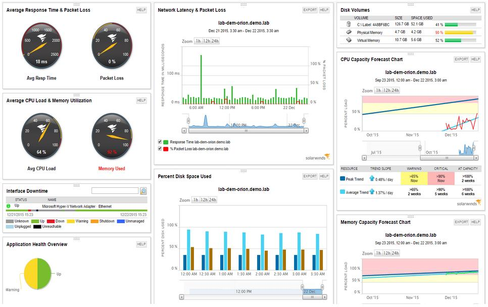 SolarWinds Apache Monitoring with Sam - assets view