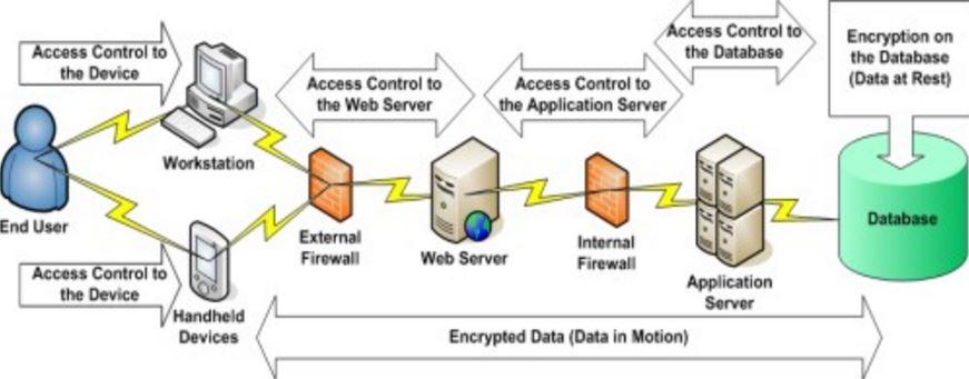 TDE encryption